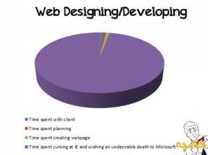 Web Designing / Developing